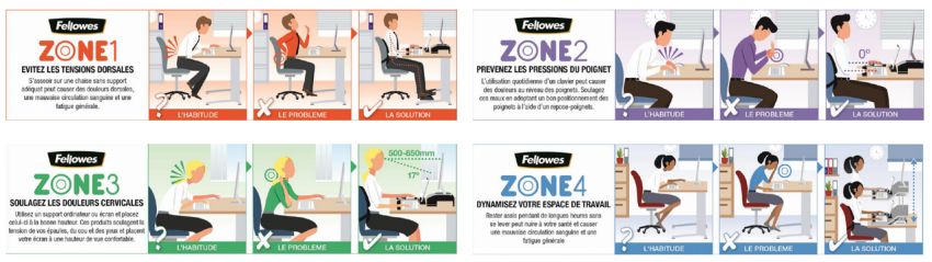 4 zones ergonomie fellowes