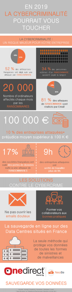 Cybercriminalité-infographie-Neobe-Onedirect BackUp