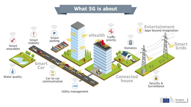 5G, Onedirect