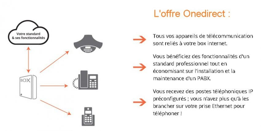 offre Onedirect
